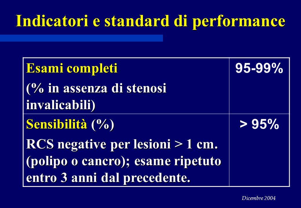 Dicembre 2004 Indicatori e standard di performance Esami completi (% in assenza di stenosi invalicabili) 95-99% Sensibilità (%) RCS negative per lesioni > 1 cm.