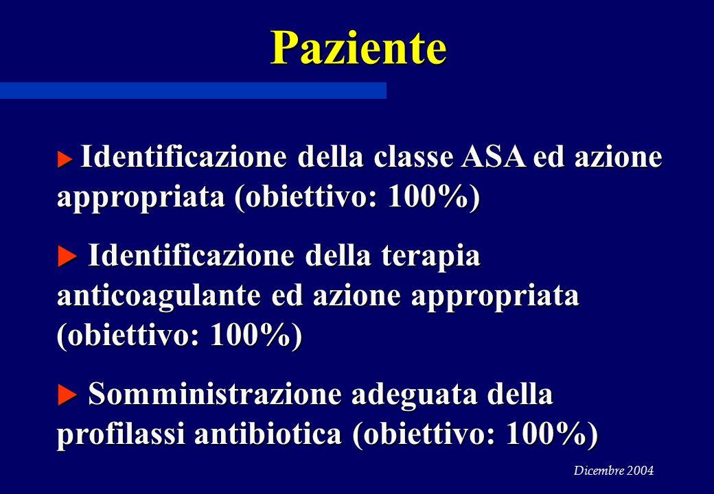 Dicembre 2004  Identificazione della classe ASA ed azione appropriata (obiettivo: 100%)  Identificazione della terapia anticoagulante ed azione appropriata (obiettivo: 100%)  Somministrazione adeguata della profilassi antibiotica (obiettivo: 100%) Paziente
