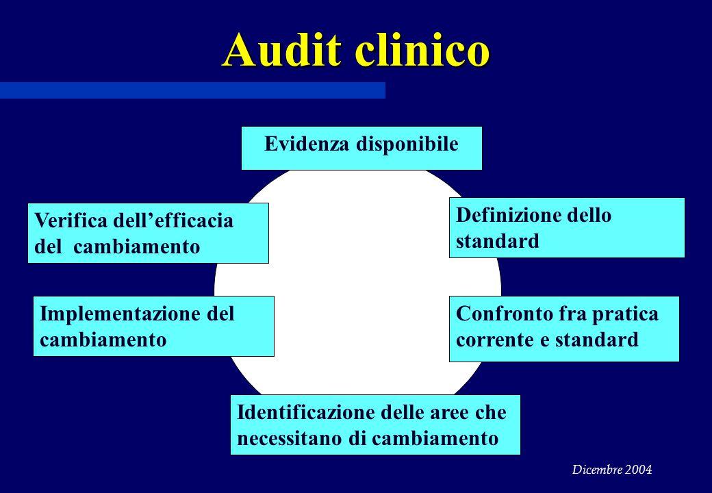 Dicembre 2004 Audit clinico Evidenza disponibile Definizione dello standard Confronto fra pratica corrente e standard Identificazione delle aree che necessitano di cambiamento Verifica dell'efficacia del cambiamento Implementazione del cambiamento