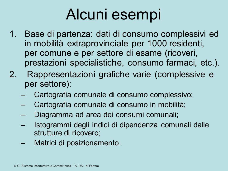 U.O. Sistema Informativo e Committenza – A. USL di Ferrara Alcuni esempi 1.Base di partenza: dati di consumo complessivi ed in mobilità extraprovincia