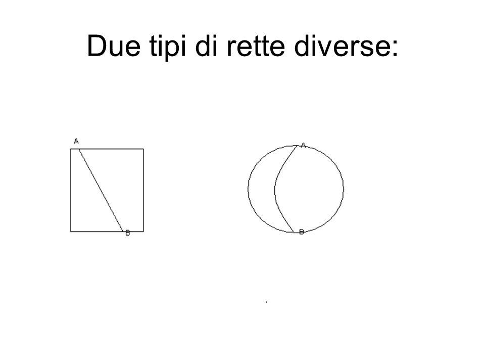 Conseguenti pesanti di una definizione semplice In tutte e due le immagini l'oggetto AB, prima segmento e poi arco di circonferenza, gode delle proprietà della retta, quindi è una retta a pieno titolo Se noi scegliamo come retta il segmento la somma degli angoli interni di un triangolo è di 180 gradi, se scegliamo l'arco di circonferenza è minore.