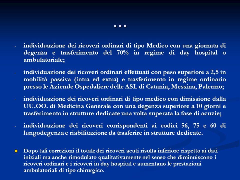 … - - individuazione dei ricoveri ordinari di tipo Medico con una giornata di degenza e trasferimento del 70% in regime di day hospital o ambulatorial