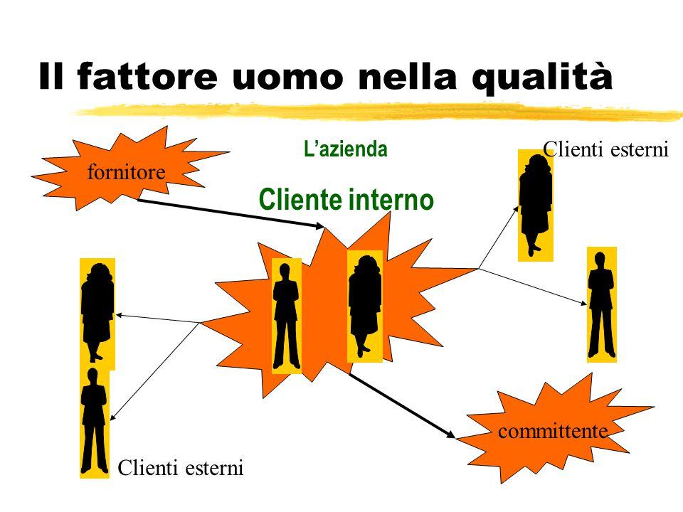 Il fattore uomo nella qualità Al centro del Sistema di Qualità c'è l'uomo. L'uomo come cliente : è il soggetto principale dell'attenzione dell'impresa
