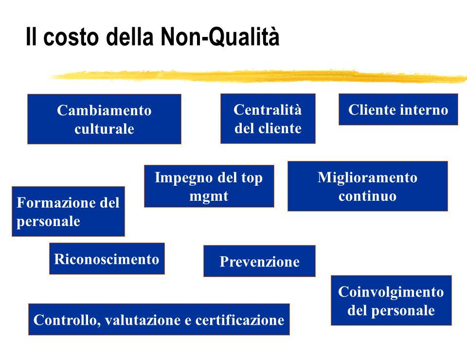 Il contributo di tutti  Il Top Management ha il compito di individuare obiettivi e strategie dell'azienda, vale a dire la politica dell'azienda.  I