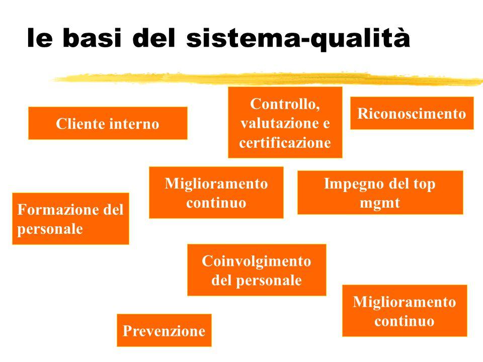 Il costo della Non-Qualità Formazione del personale Cliente interno Prevenzione Coinvolgimento del personale Controllo, valutazione e certificazione C