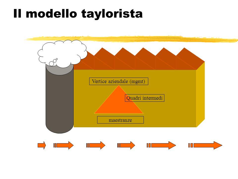 Il modello taylorista Vertice aziendale (mgmt) maestranze Quadri intermedi