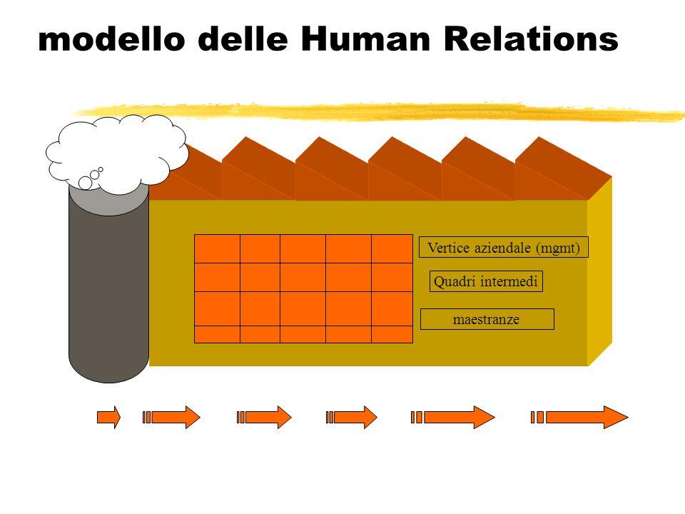 modello delle Human Relations Vertice aziendale (mgmt) maestranze Quadri intermedi