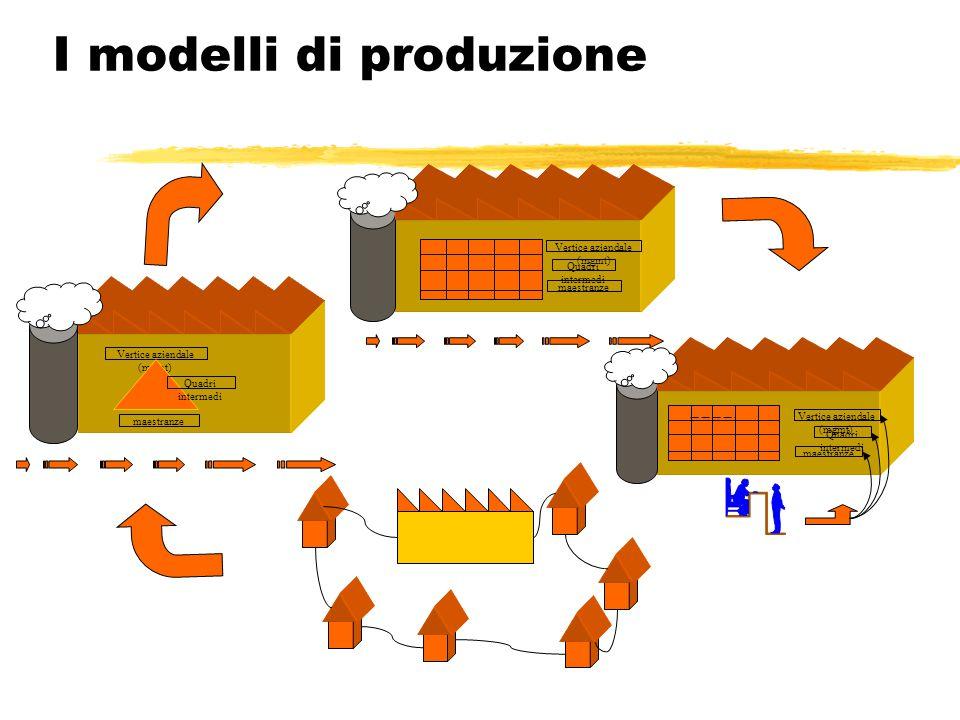 I modelli di produzione Vertice aziendale (mgmt) maestranze Quadri intermedi Vertice aziendale (mgmt) maestranze Quadri intermedi Vertice aziendale (mgmt) maestranze Quadri intermedi