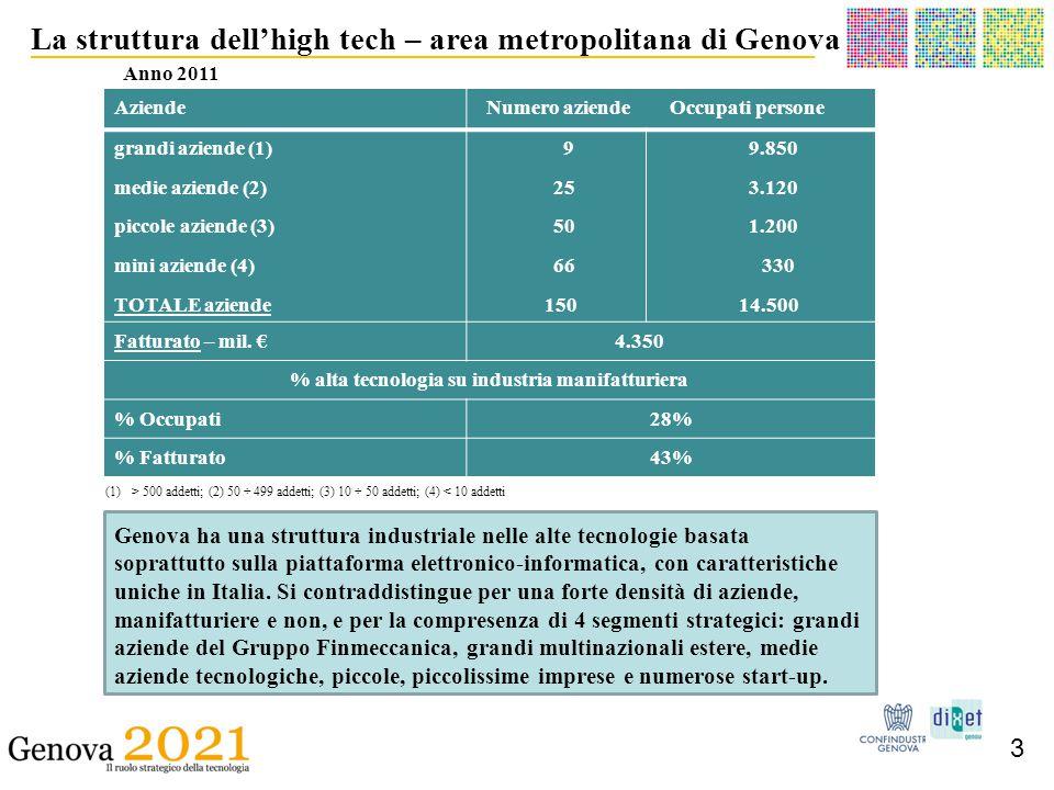 __________________________________________ La struttura dell'high tech – area metropolitana di Genova 3 Anno 2011 Genova ha una struttura industriale nelle alte tecnologie basata soprattutto sulla piattaforma elettronico-informatica, con caratteristiche uniche in Italia.