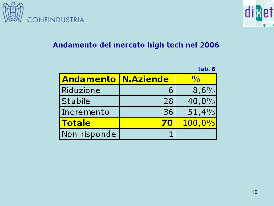 10 Andamento del mercato high tech nel 2006 tab. 6