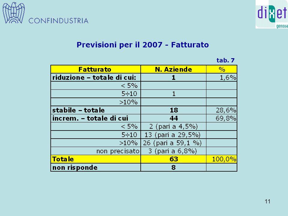 11 Previsioni per il 2007 - Fatturato tab. 7