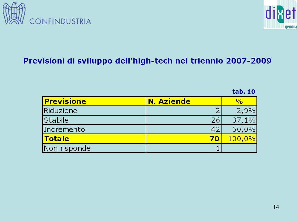 14 Previsioni di sviluppo dell'high-tech nel triennio 2007-2009 tab. 10