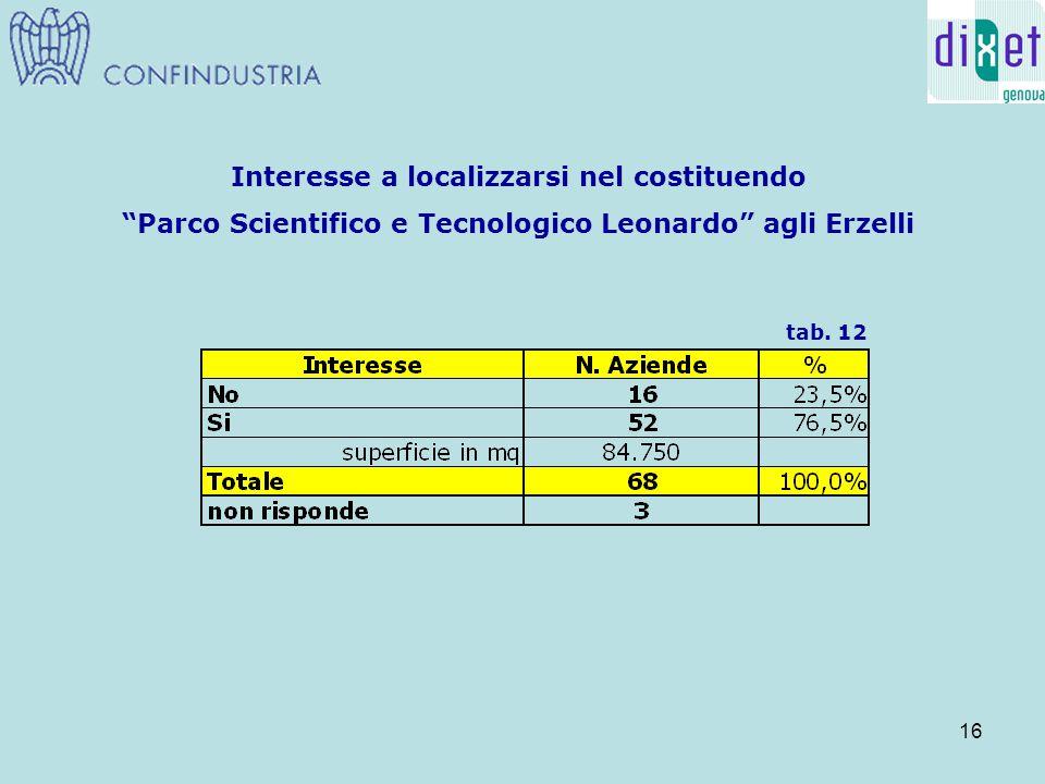 16 Interesse a localizzarsi nel costituendo Parco Scientifico e Tecnologico Leonardo agli Erzelli tab.