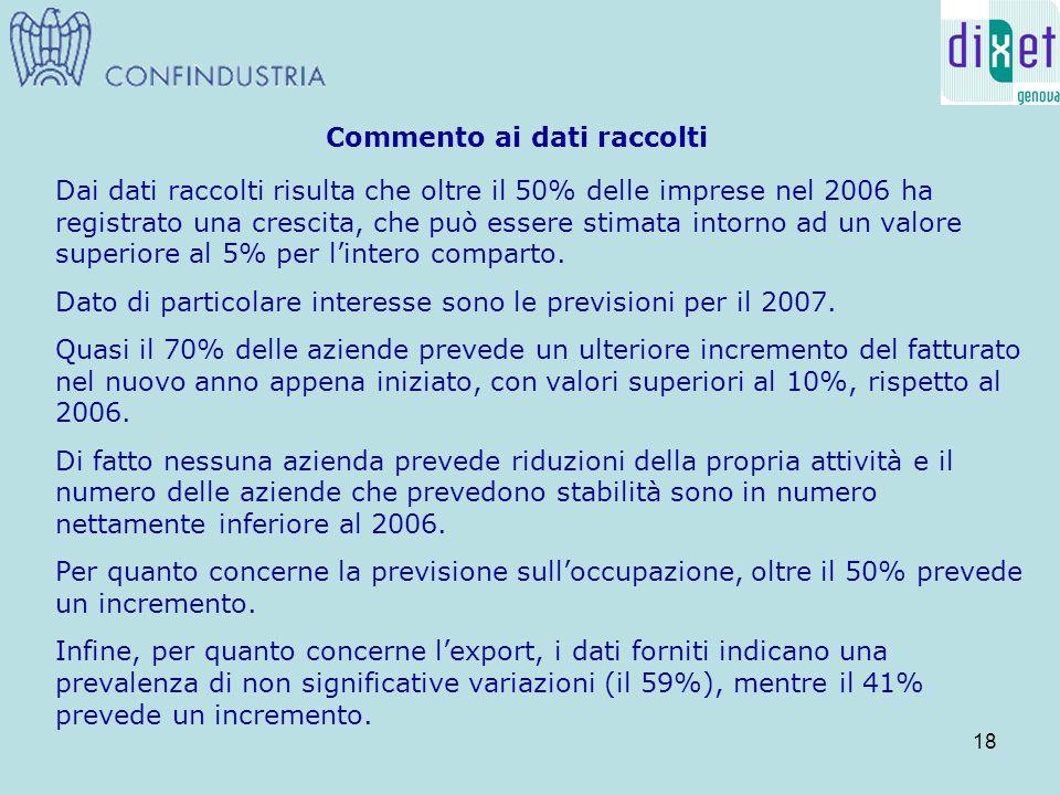 18 Commento ai dati raccolti Dai dati raccolti risulta che oltre il 50% delle imprese nel 2006 ha registrato una crescita, che può essere stimata intorno ad un valore superiore al 5% per l'intero comparto.