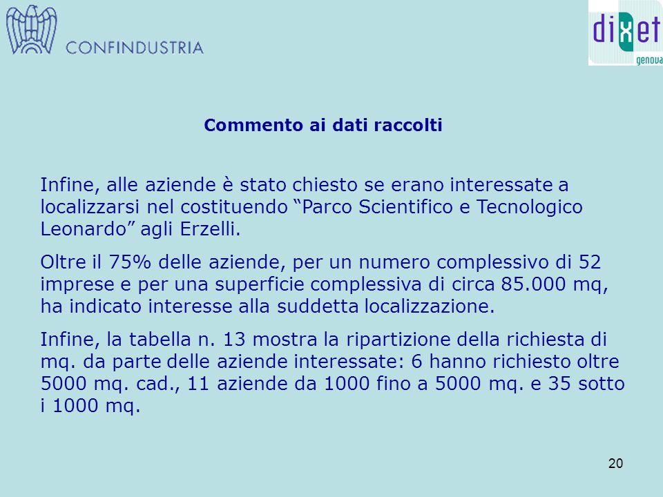 20 Commento ai dati raccolti Infine, alle aziende è stato chiesto se erano interessate a localizzarsi nel costituendo Parco Scientifico e Tecnologico Leonardo agli Erzelli.