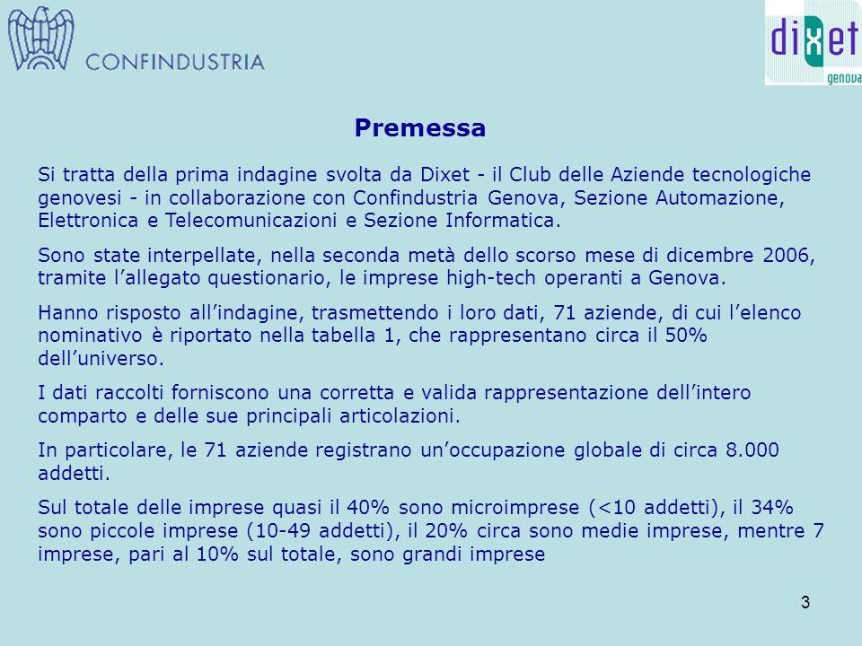 24 Questionario Indagine sulle prospettive 2007 delle imprese tecnologiche operanti a Genova da restituire via e-mail a segreteria@dixet.itsegreteria@dixet.it (I dati – in forma solo aggregata – verranno resi noti alle Aziende intervistate entro il 31.12.06) Azienda_____________________________________________________ Settore di appartenenza di attività prevalente: Automazione e Robotica  Biomedicale  Componentistica  Elettronica  Informatica  Internet  Software  Telecomunicazioni  Altro  stima dati 2006 Occupati (no.