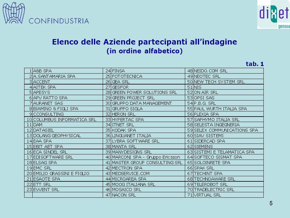 5 Elenco delle Aziende partecipanti all'indagine (in ordine alfabetico) tab. 1