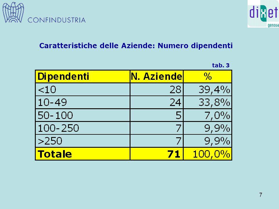 8 Caratteristiche delle Aziende: Fatturato in milioni di Euro tab. 4
