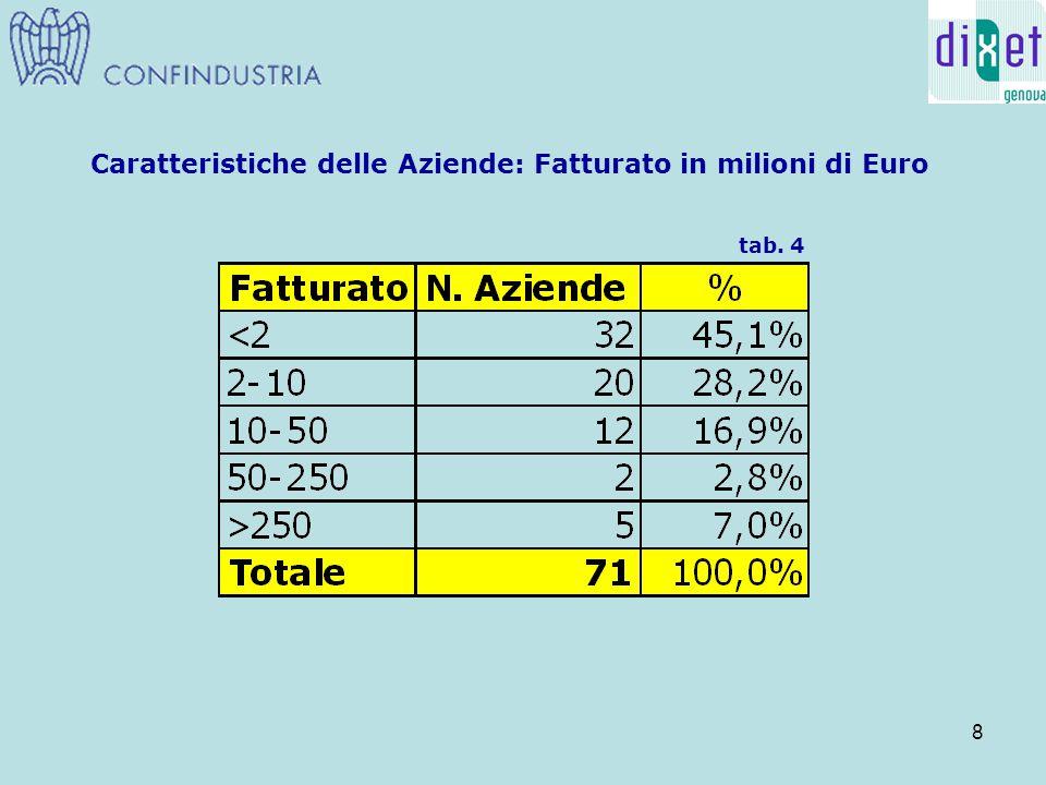 19 Commento ai dati raccolti Una domanda del questionario era rivolta alle previsioni sullo sviluppo dell'high-tech a Genova nel triennio 2007-2009.