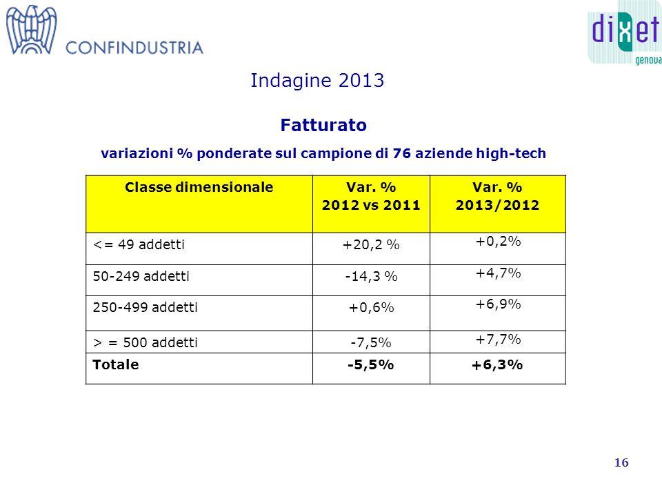 Fatturato variazioni % ponderate sul campione di 76 aziende high-tech Indagine 2013 Classe dimensionaleVar.
