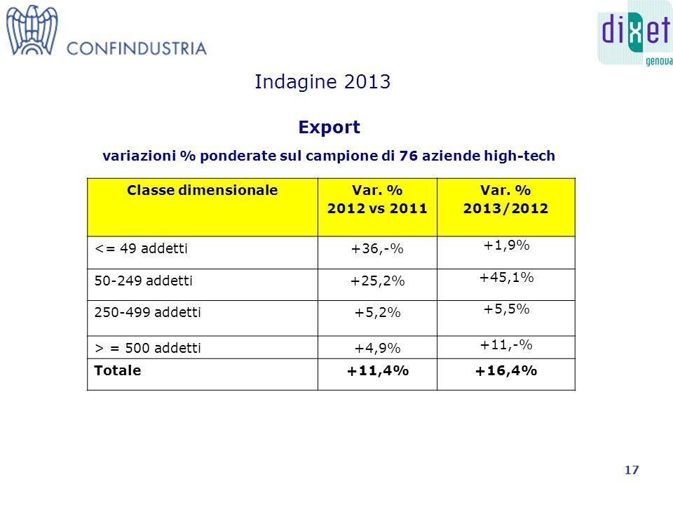 Export variazioni % ponderate sul campione di 76 aziende high-tech Indagine 2013 Classe dimensionaleVar.