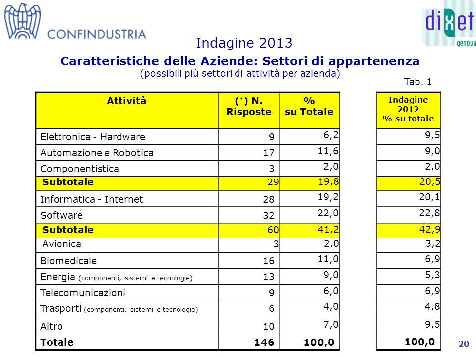 Caratteristiche delle Aziende: Settori di appartenenza (possibili più settori di attività per azienda) Indagine 2013 Attività( * ) N.
