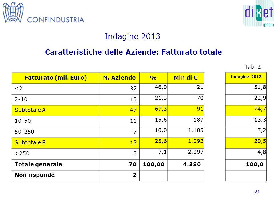 Caratteristiche delle Aziende: Export su Totale Fatturato Indagine 2013 % Fatturato Estero su Totale Fatturato N.