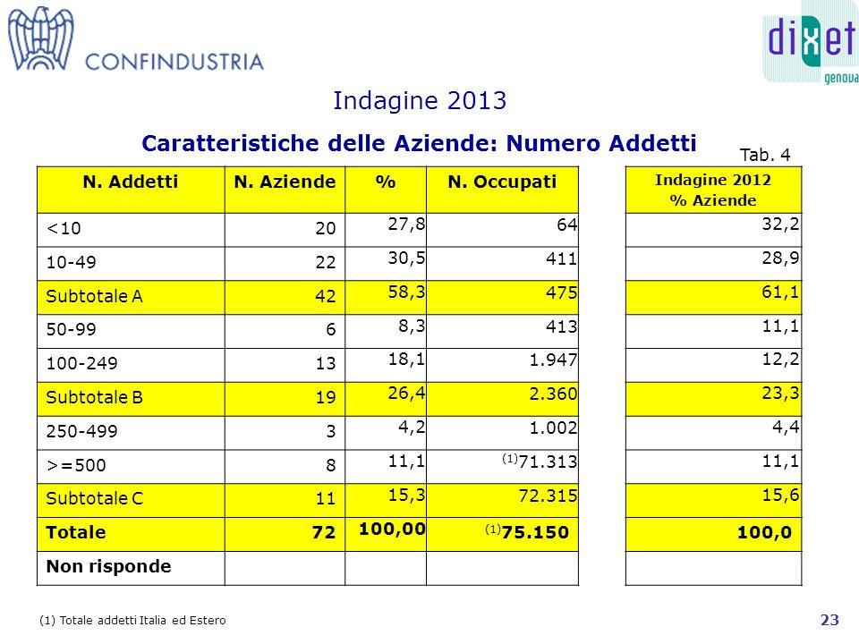 (1) Totale addetti Italia ed Estero Caratteristiche delle Aziende: Numero Addetti Indagine 2013 N.
