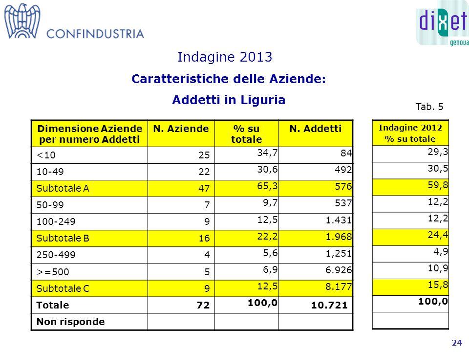 Caratteristiche delle Aziende: Addetti in Liguria Indagine 2013 Dimensione Aziende per numero Addetti N.