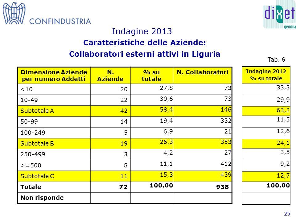 Caratteristiche delle Aziende: Collaboratori esterni attivi in Liguria Indagine 2013 Dimensione Aziende per numero Addetti N.
