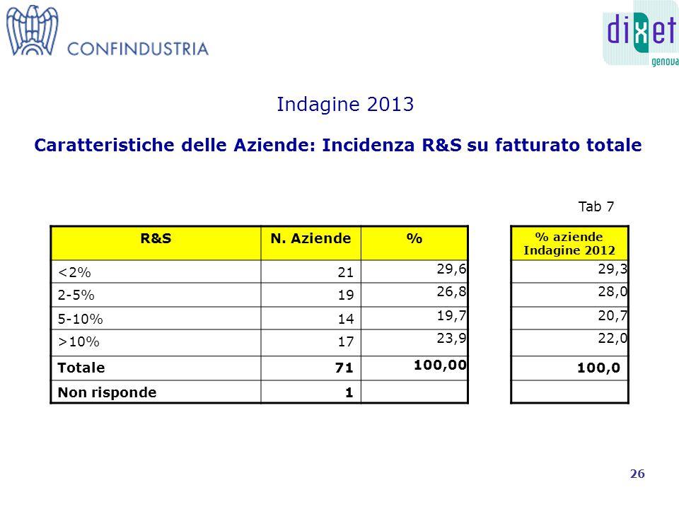 Caratteristiche delle Aziende: Incidenza R&S su fatturato totale Indagine 2013 R&SN.