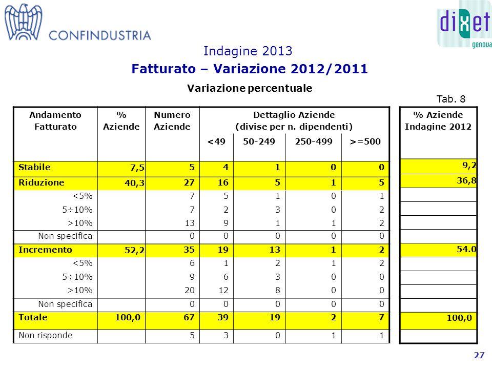 Andamento Fatturato % Aziende Numero Aziende Dettaglio Aziende (divise per n.