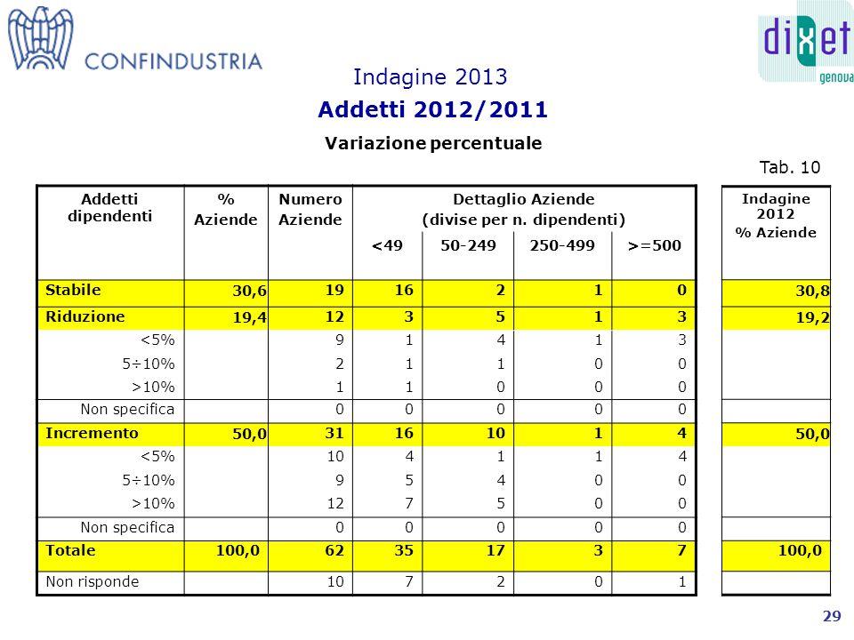 Addetti Liguria% Aziende Numero Aziende Dettaglio Aziende (divise per n.