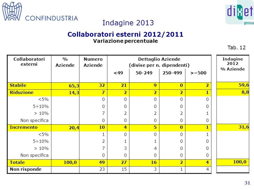Collaboratori esterni % Aziende Numero Aziende Dettaglio Aziende (divise per n.