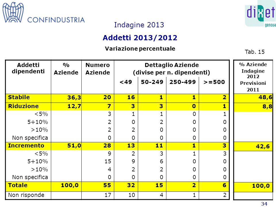 Indagine 2013 Finanziamenti per progetti di Ricerca concessi non erogati Dettaglio Aziende % Aziende Euro < 49 10 5.199.540 50 - 249 11 6.062.389 250 - 499 11.026.181 > 500520.227.000 Totale 2727.835.510 Tab.