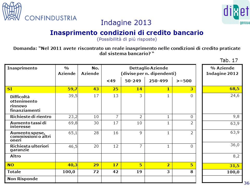 Investimenti% Aziende No.Aziende Dettaglio Aziende (divise per n.