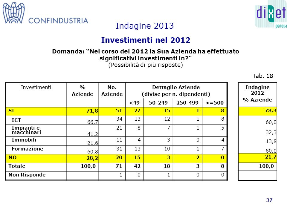 Investimenti% Aziende No. Aziende Dettaglio Aziende (divise per n.