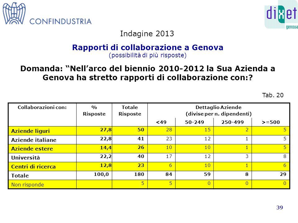 Collaborazioni con:% Risposte Totale Risposte Dettaglio Aziende (divise per n.