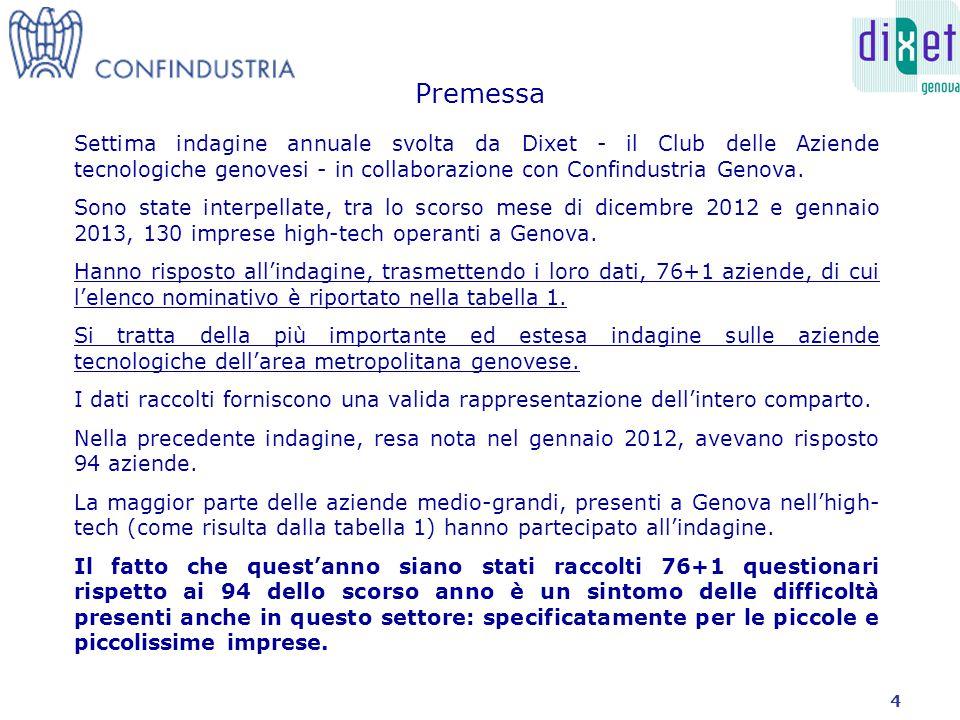 Settima indagine annuale svolta da Dixet - il Club delle Aziende tecnologiche genovesi - in collaborazione con Confindustria Genova.