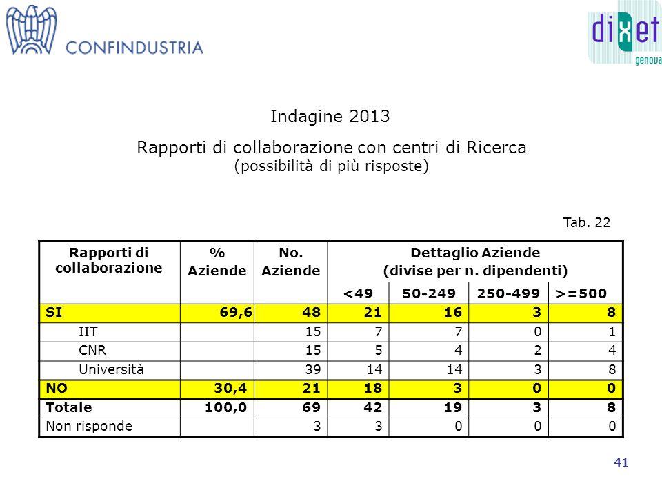 Rapporti di collaborazione % Aziende No.Aziende Dettaglio Aziende (divise per n.