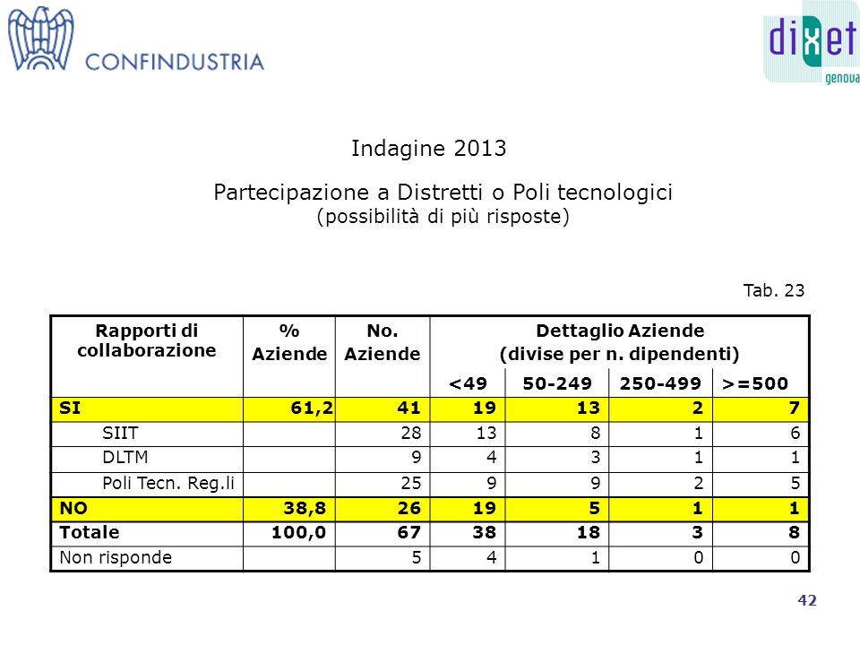 Rapporti di collaborazione % Aziende No. Aziende Dettaglio Aziende (divise per n.