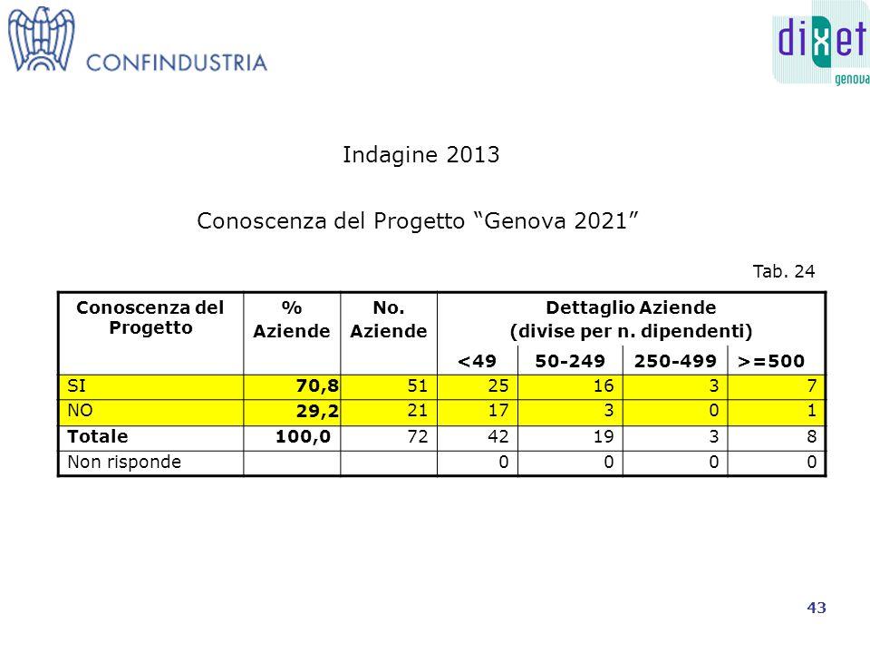 Conoscenza del Progetto % Aziende No. Aziende Dettaglio Aziende (divise per n.