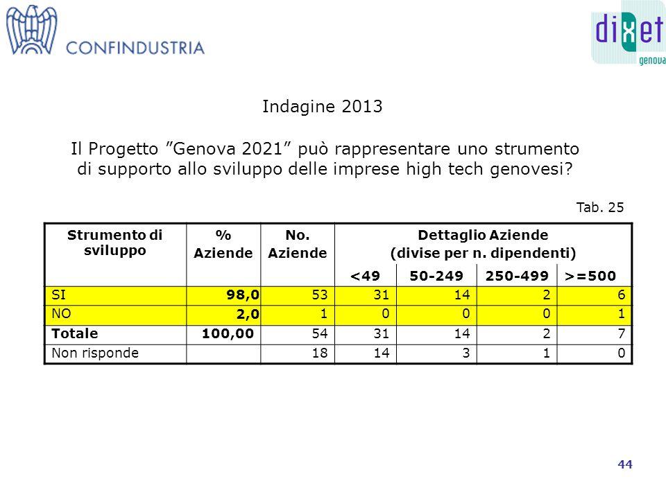 Interesse al Progetto % Aziende No.Aziende Dettaglio Aziende (divise per n.