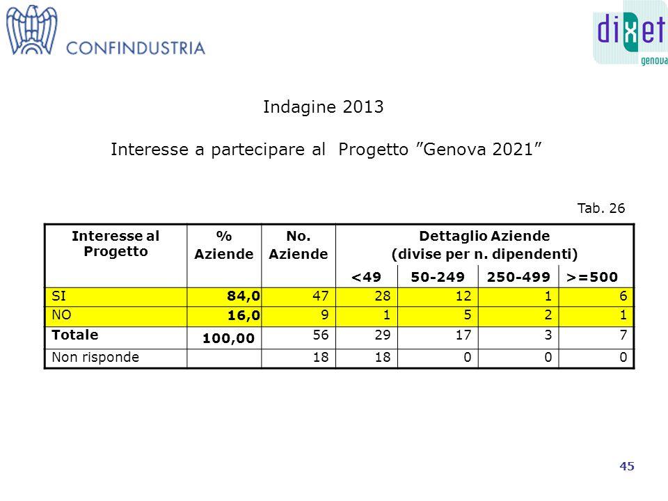 Interesse al Progetto % Aziende No. Aziende Dettaglio Aziende (divise per n.