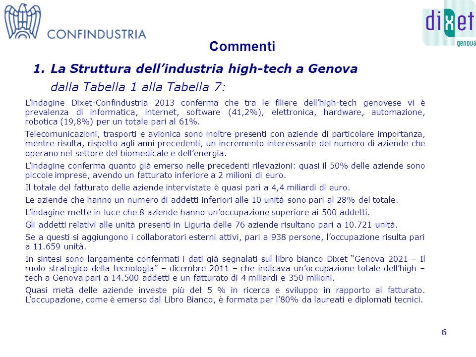 L'indagine Dixet-Confindustria 2013 conferma che tra le filiere dell'high-tech genovese vi è prevalenza di informatica, internet, software (41,2%), elettronica, hardware, automazione, robotica (19,8%) per un totale pari al 61%.