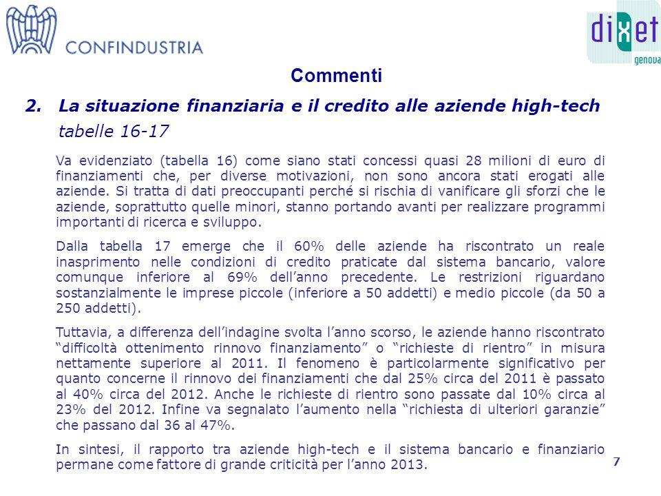 Commenti 2.La situazione finanziaria e il credito alle aziende high-tech tabelle 16-17 Va evidenziato (tabella 16) come siano stati concessi quasi 28 milioni di euro di finanziamenti che, per diverse motivazioni, non sono ancora stati erogati alle aziende.