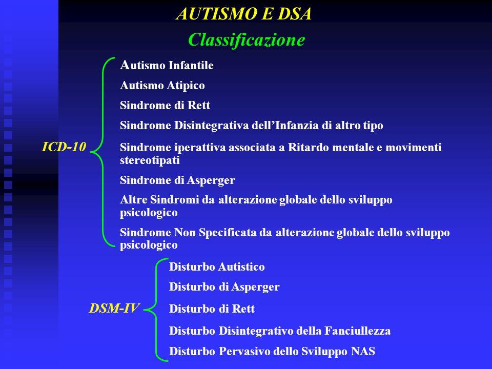 Classificazione A utismo Infantile Autismo Atipico Sindrome di Rett Sindrome Disintegrativa dell'Infanzia di altro tipo ICD-10 Sindrome iperattiva ass