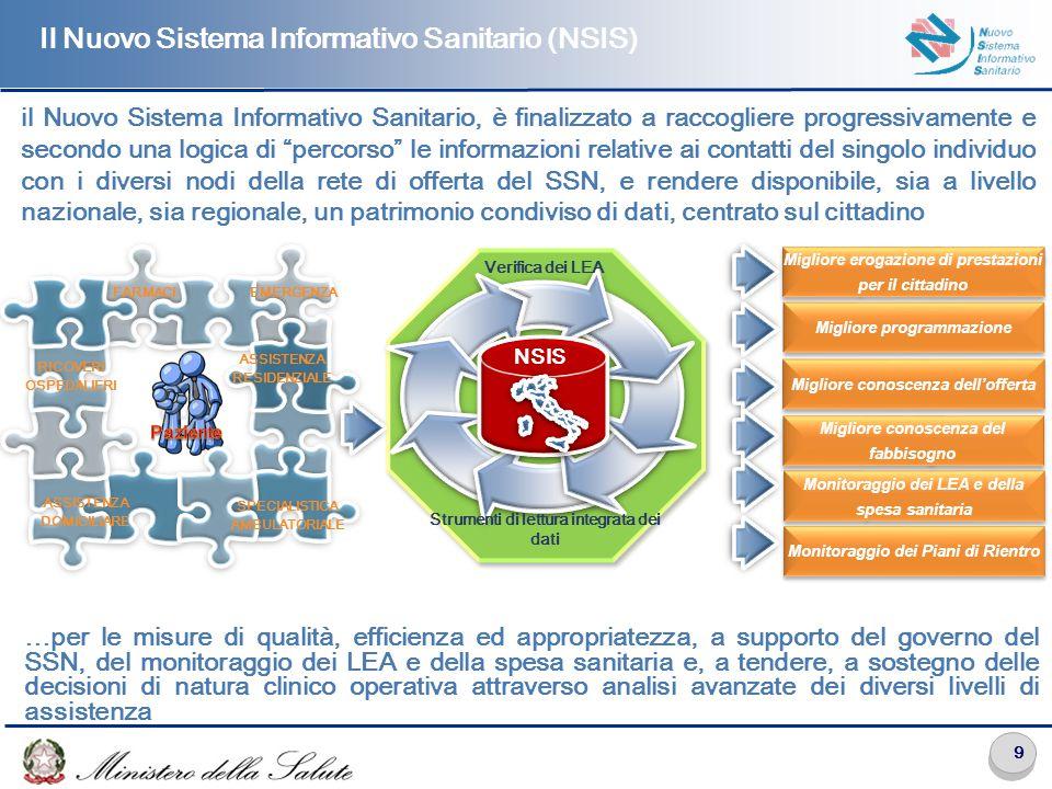 9 Il Nuovo Sistema Informativo Sanitario (NSIS) il Nuovo Sistema Informativo Sanitario, è finalizzato a raccogliere progressivamente e secondo una logica di percorso le informazioni relative ai contatti del singolo individuo con i diversi nodi della rete di offerta del SSN, e rendere disponibile, sia a livello nazionale, sia regionale, un patrimonio condiviso di dati, centrato sul cittadino Verifica dei LEA Migliore erogazione di prestazioni per il cittadino Migliore programmazione Migliore conoscenza dell'offerta Migliore conoscenza del fabbisogno Strumenti di lettura integrata dei dati Monitoraggio dei LEA e della spesa sanitaria Monitoraggio dei Piani di Rientro …per le misure di qualità, efficienza ed appropriatezza, a supporto del governo del SSN, del monitoraggio dei LEA e della spesa sanitaria e, a tendere, a sostegno delle decisioni di natura clinico operativa attraverso analisi avanzate dei diversi livelli di assistenza NSIS RICOVERI OSPEDALIERI SPECIALISTICA AMBULATORIALE FARMACI ASSISTENZA DOMICILIARE EMERGENZA ASSISTENZA RESIDENZIALE