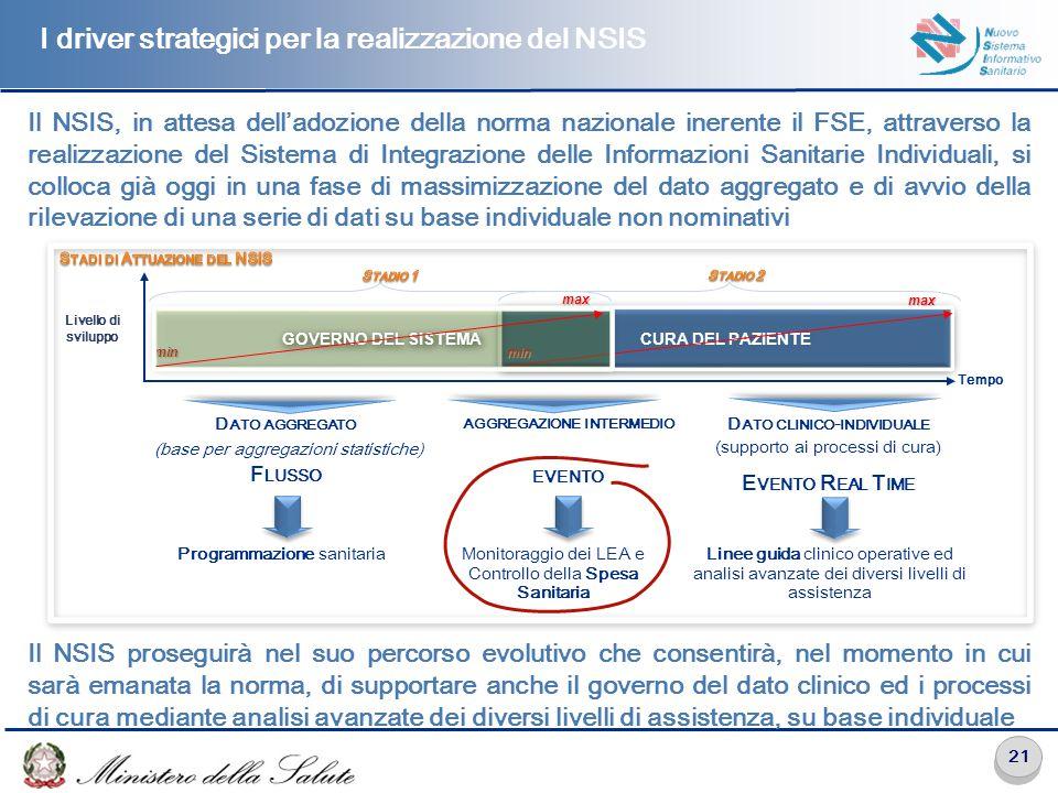 21 Il NSIS, in attesa dell'adozione della norma nazionale inerente il FSE, attraverso la realizzazione del Sistema di Integrazione delle Informazioni