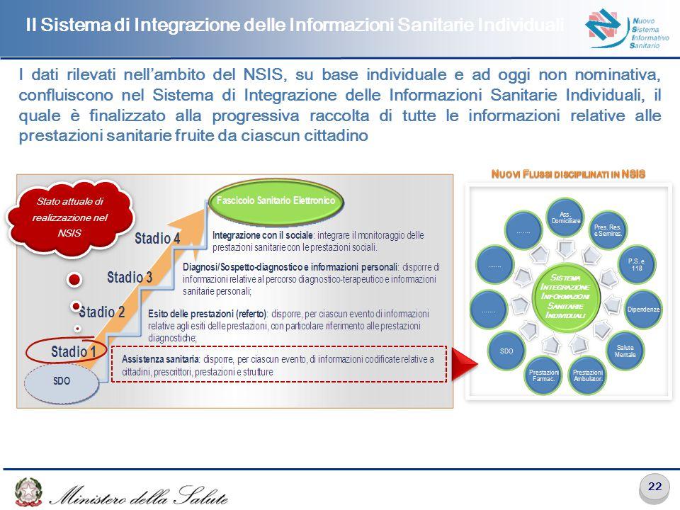 22 I dati rilevati nell'ambito del NSIS, su base individuale e ad oggi non nominativa, confluiscono nel Sistema di Integrazione delle Informazioni San